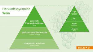 2020 - die neue Herkunftspyramide