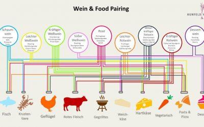 Der Foodpairing-Fahrplan